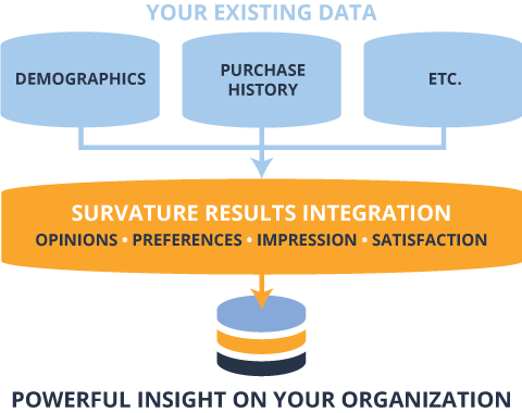 Survature can integrate your existing data with your survey